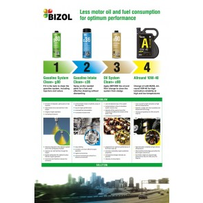 Motor oil and fuel saving with BIZOL products